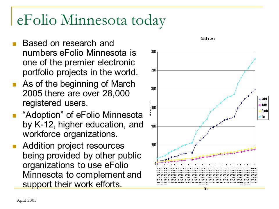 April 2005 eFolio Minnesota today Based on research and numbers eFolio Minnesota is one of the premier electronic portfolio projects in the world.