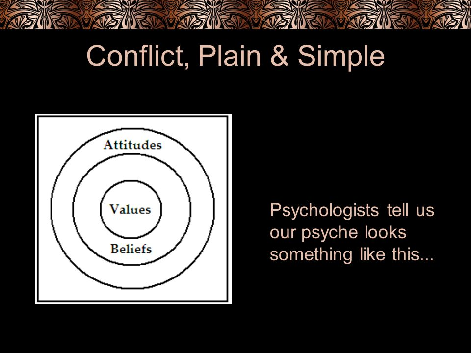 Conflict, Plain & Simple Psychologists tell us our psyche looks something like this...