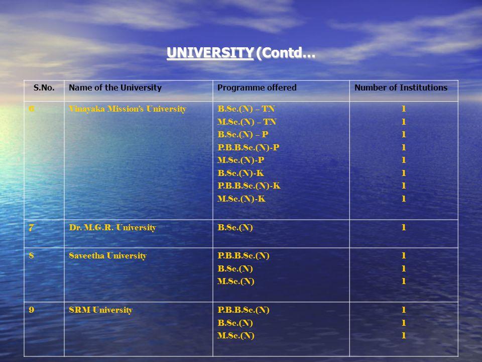 UNIVERSITY (Contd… S.No.Name of the UniversityProgramme offeredNumber of Institutions 6Vinayaka Missions University B.Sc.(N) – TN M.Sc.(N) – TN B.Sc.(
