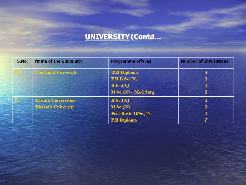 UNIVERSITY (Contd… S.No.Name of the UniversityProgramme offeredNumber of Institutions 10Chettinad University P.B.Diploma P.B.B.Sc.(N) B.Sc.(N) M.Sc.(N