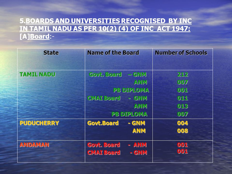 5.BOARDS AND UNIVERSITIES RECOGNISED BY INC IN TAMIL NADU AS PER 10(2) (4) OF INC ACT 1947: [A]Board:- State Name of the Board Number of Schools TAMIL