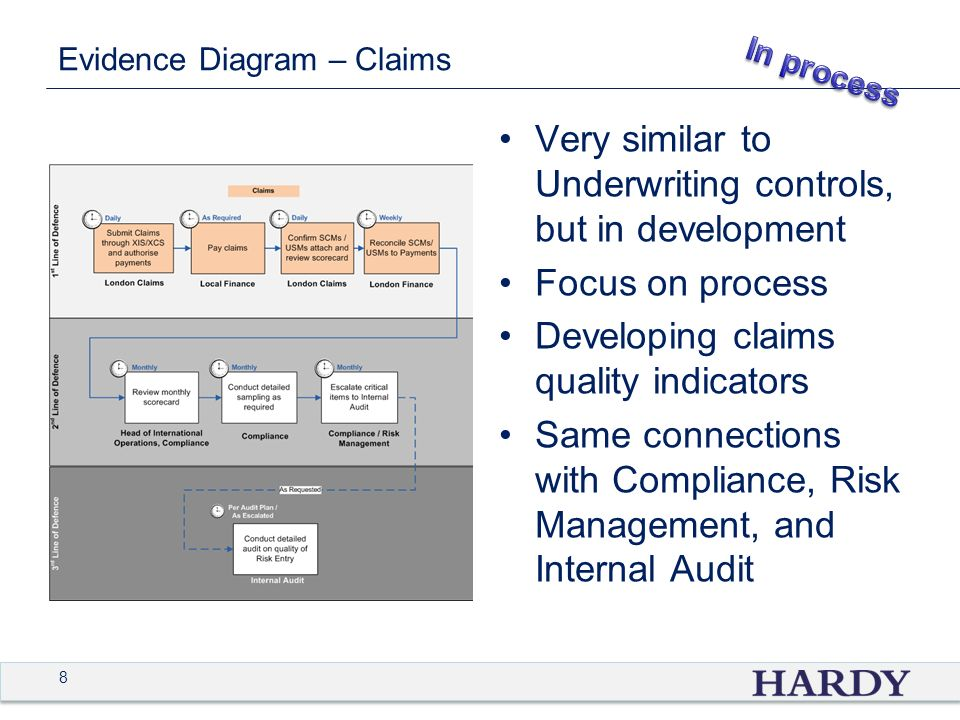 8 Evidence Diagram – Claims Very similar to Underwriting controls, but in development Focus on process Developing claims quality indicators Same conne