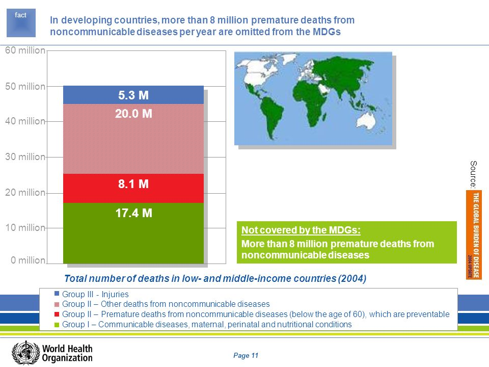Page 11 Not covered by the MDGs: More than 8 million premature deaths from noncommunicable diseases 10 million 20 million 30 million 40 million 50 mil