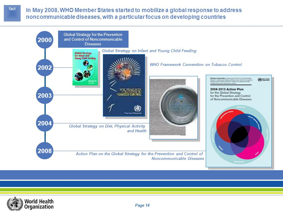 Page 14 2000 2002 2003 2004 2008 Global Strategy for the Prevention and Control of Noncommunicable Diseases In May 2008, WHO Member States started to