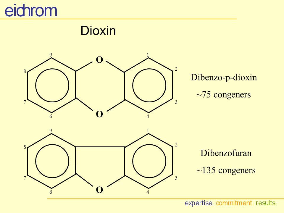 Dibenzo-p-dioxin ~75 congeners Dibenzofuran ~135 congeners Dioxin O O 1 2 3 46 7 8 9 O 1 2 3 46 7 8 9