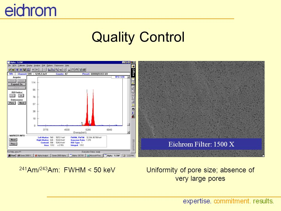 Quality Control Eichrom Filter: 1500 X 241 Am/ 243 Am: FWHM < 50 keVUniformity of pore size; absence of very large pores