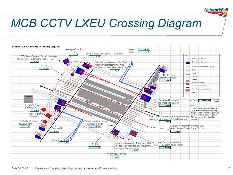 Date 00.00.00Create your footer by changing copy in the Header and Footer section13 MCB CCTV LXEU Crossing Diagram