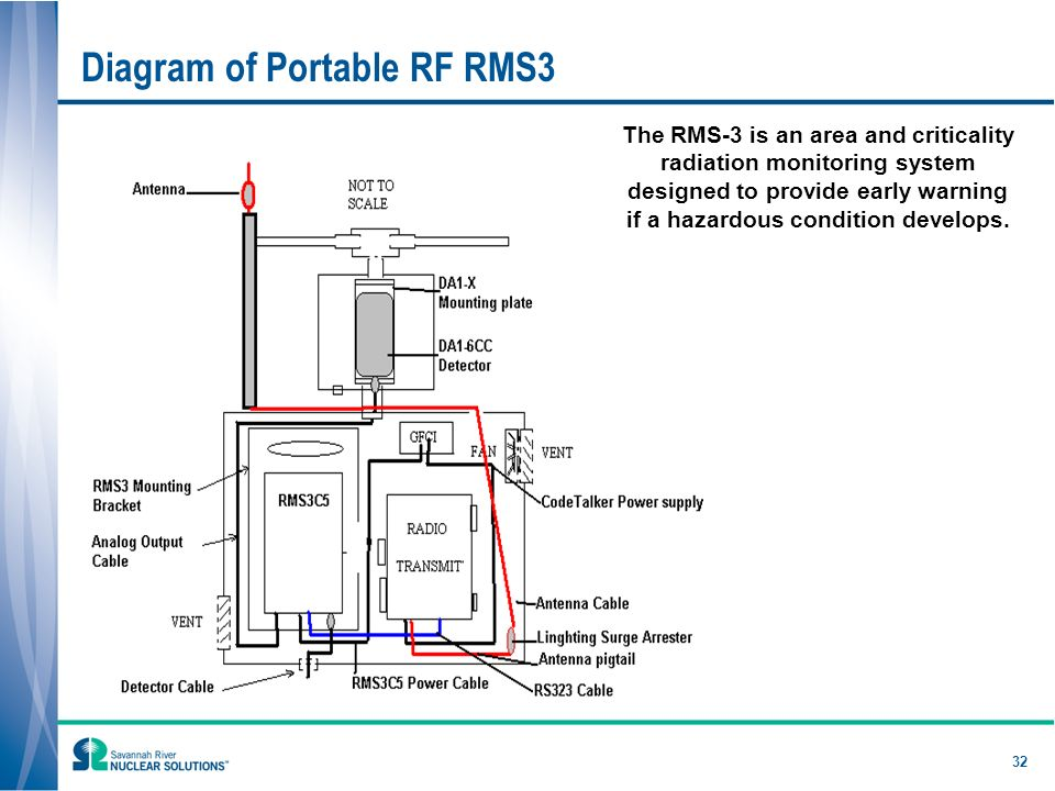32 Diagram of Portable RF RMS3 The RMS-3 is an area and criticality radiation monitoring system designed to provide early warning if a hazardous condition develops.