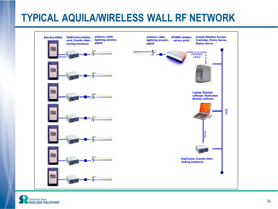 36 TYPICAL AQUILA/WIRELESS WALL RF NETWORK