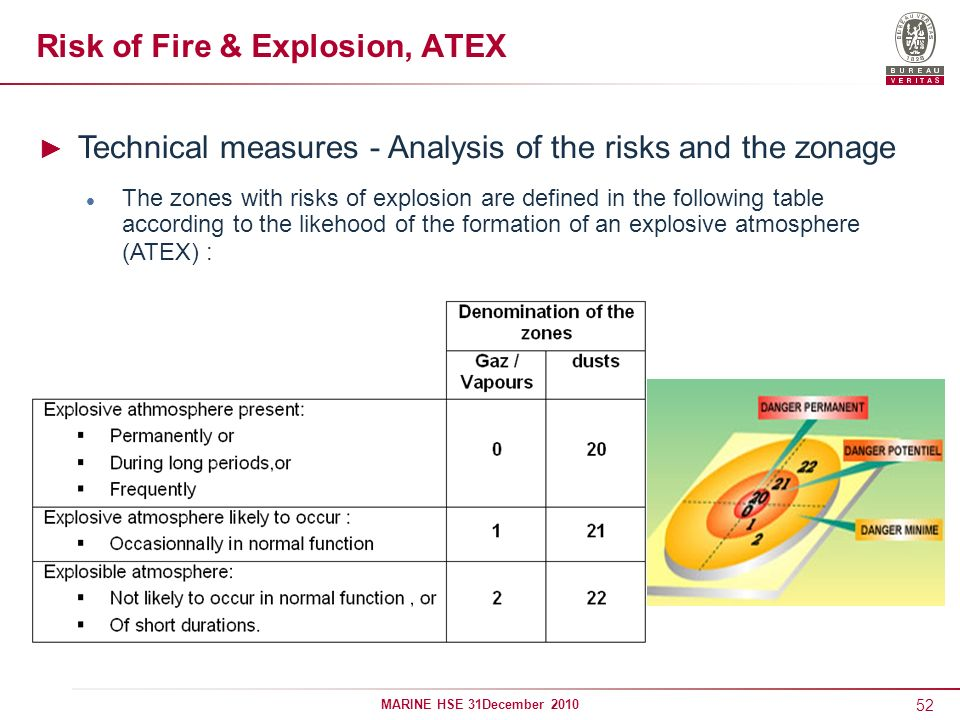 52 MARINE HSE 31December 2010 Risk of Fire & Explosion, ATEX Technical measures - Analysis of the risks and the zonage The zones with risks of explosi