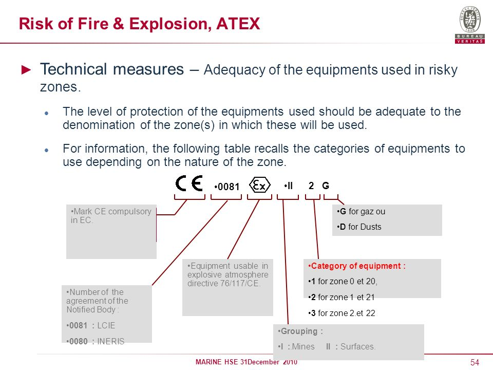 54 MARINE HSE 31December 2010 Risk of Fire & Explosion, ATEX Technical measures – Adequacy of the equipments used in risky zones. The level of protect