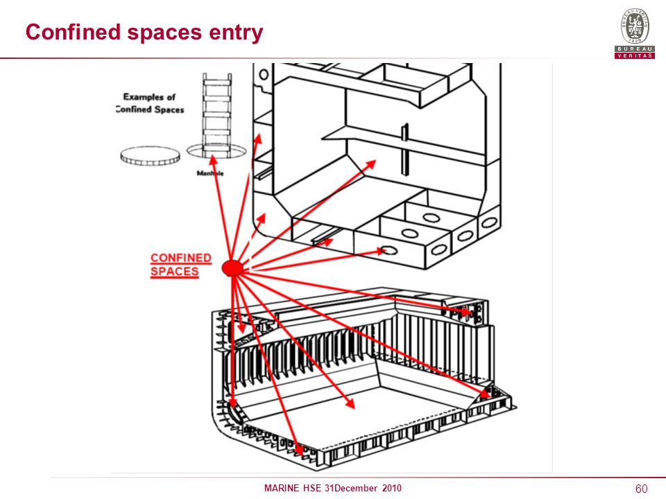 60 MARINE HSE 31December 2010 Confined spaces entry