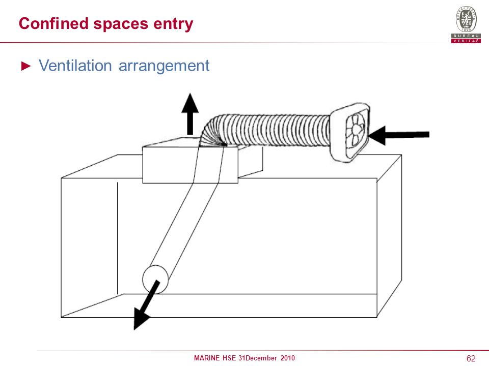 62 MARINE HSE 31December 2010 Confined spaces entry Ventilation arrangement