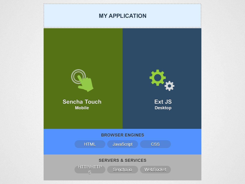 SERVERS & SERVICES MY APPLICATION Sencha Touch Mobile Ext JS Desktop Ext JS Desktop BROWSER ENGINES Sencha.io HTTP/HTTP S WebSocket JavaScript HTML CSS