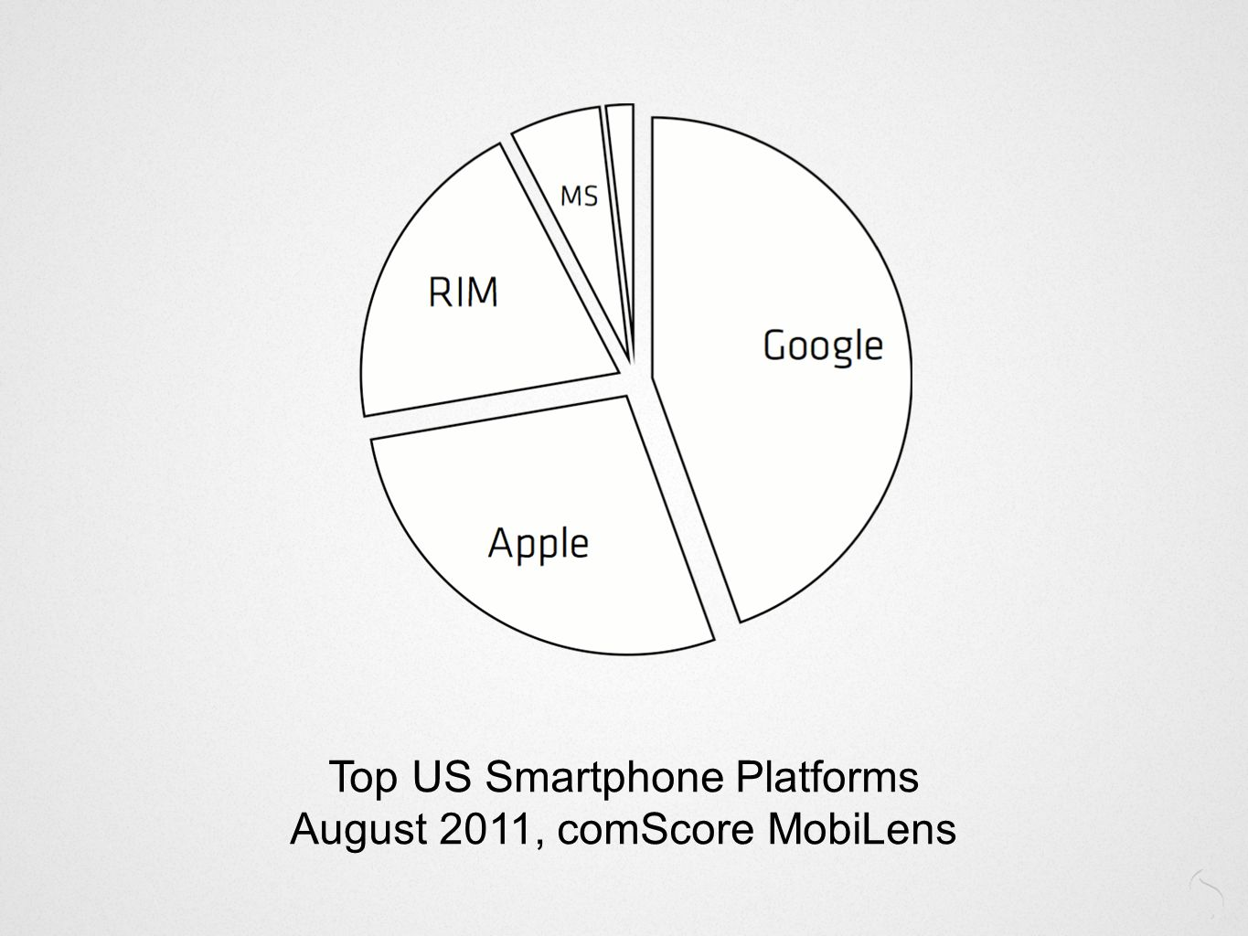 Top US Smartphone Platforms August 2011, comScore MobiLens