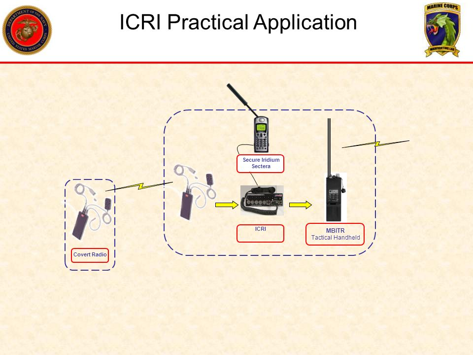 ICRI Practical Application ICRI Connects up to 5 radios & 1 telephone AN/PRC-117F UHF Tacsat Mode Lay Up Position / Harbour Headquarters
