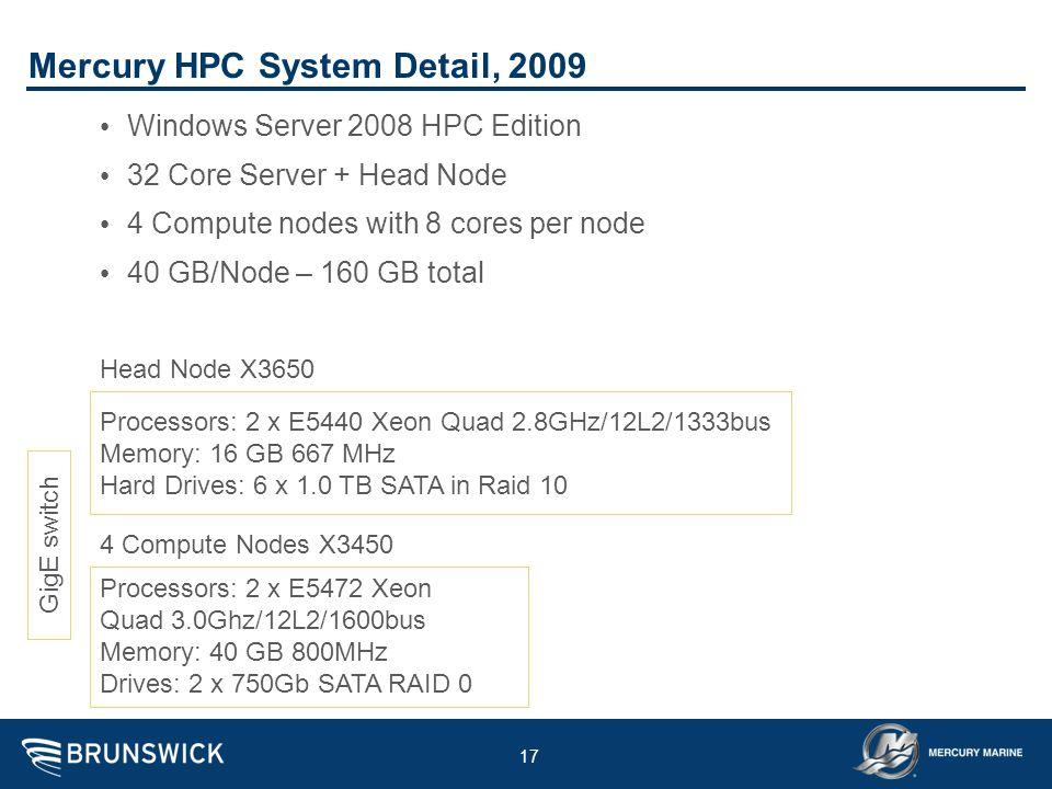 17 Mercury HPC System Detail, 2009 Windows Server 2008 HPC Edition 32 Core Server + Head Node 4 Compute nodes with 8 cores per node 40 GB/Node – 160 G