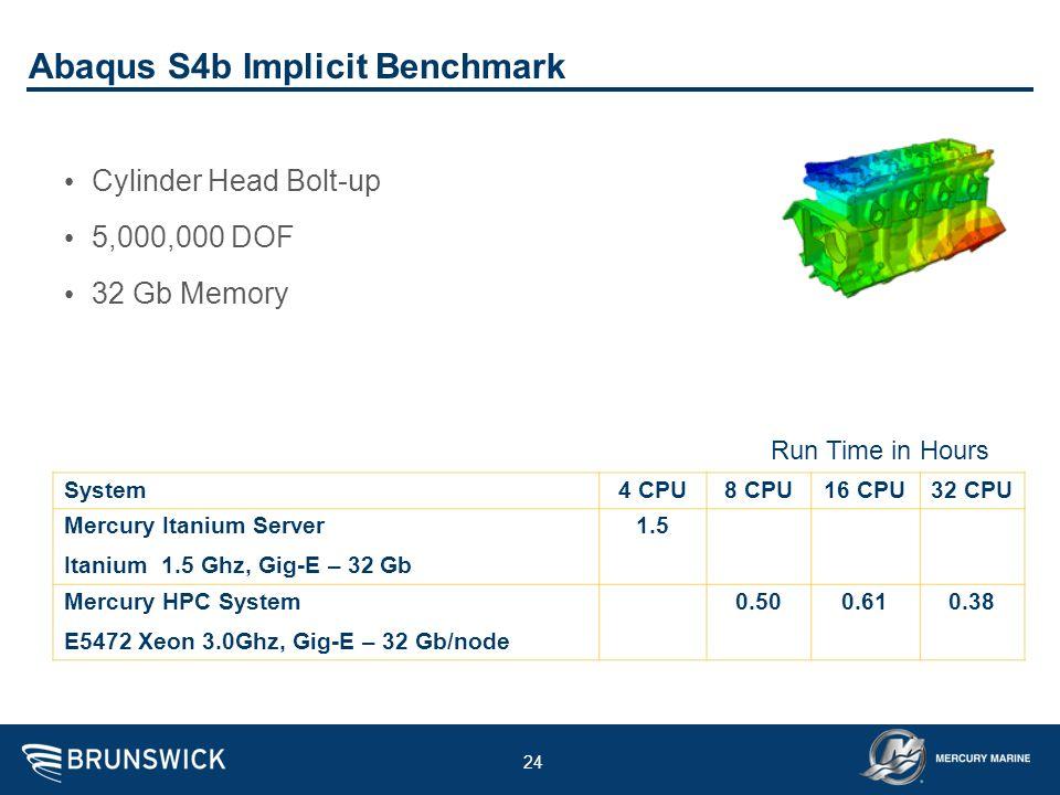 24 Abaqus S4b Implicit Benchmark Cylinder Head Bolt-up 5,000,000 DOF 32 Gb Memory System4 CPU8 CPU16 CPU32 CPU Mercury Itanium Server Itanium 1.5 Ghz,