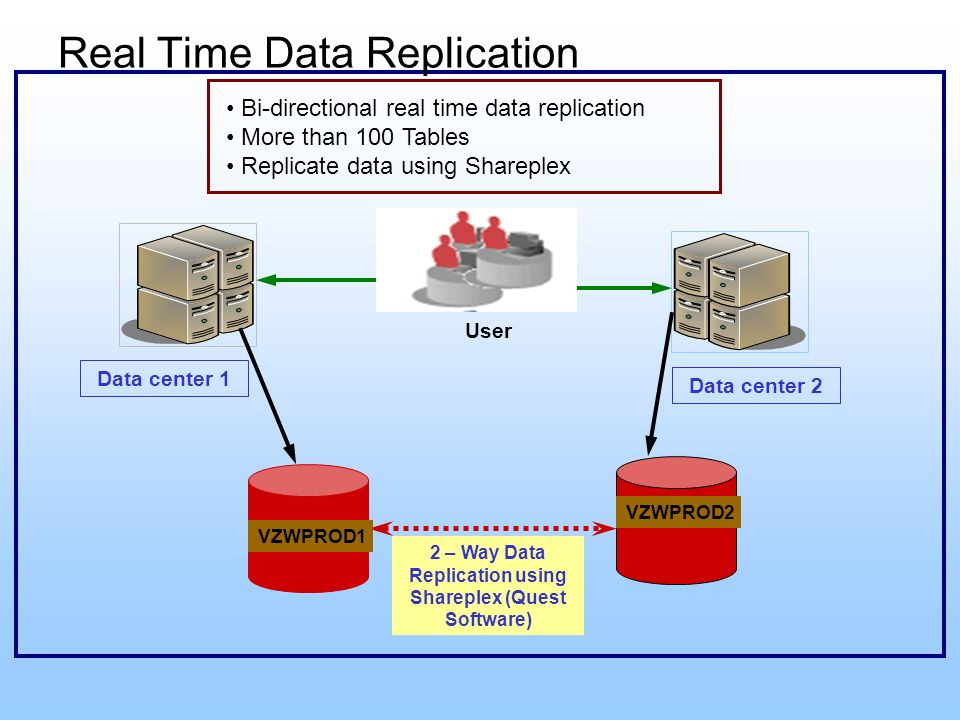 Data center 1 User 2 – Way Data Replication using Shareplex (Quest Software) VZWPROD1 VZWPROD2 Data center 2 Real Time Data Replication Bi-directional