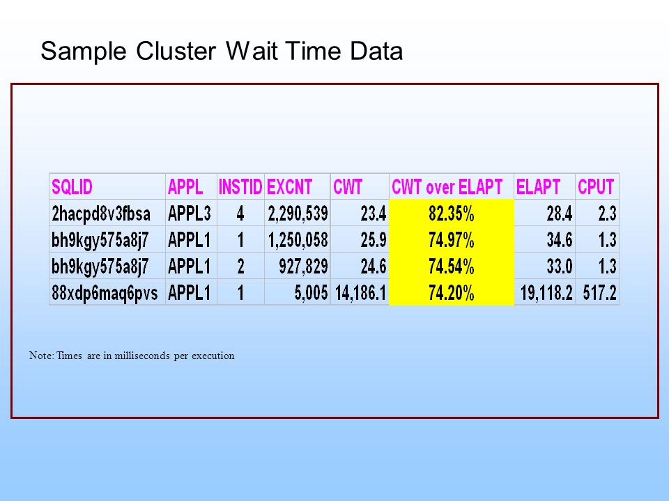 Sample Cluster Wait Time Data Note: Times are in milliseconds per execution