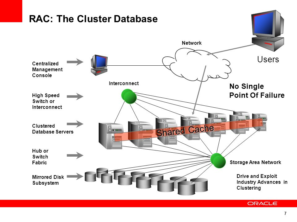 7 RAC: The Cluster Database Clustered Database Servers Mirrored Disk Subsystem High Speed Switch or Interconnect Hub or Switch Fabric Network Centrali