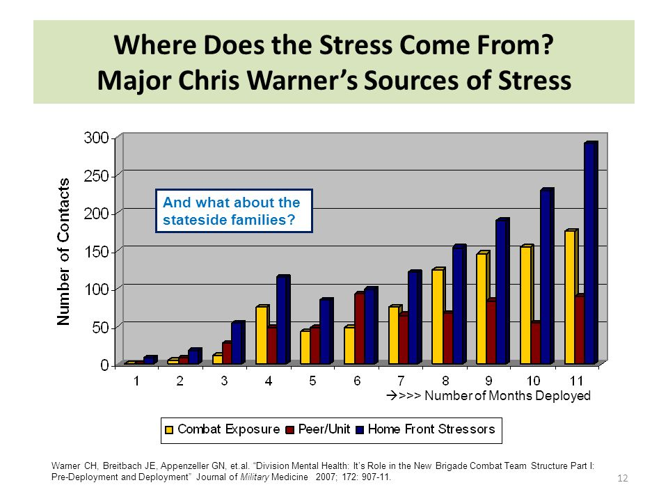 Where Does the Stress Come From.