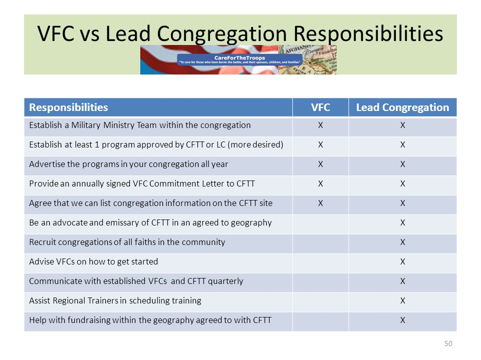VFC vs Lead Congregation Responsibilities 50 ResponsibilitiesVFCLead Congregation Establish a Military Ministry Team within the congregationXX Establish at least 1 program approved by CFTT or LC (more desired)XX Advertise the programs in your congregation all yearXX Provide an annually signed VFC Commitment Letter to CFTTXX Agree that we can list congregation information on the CFTT siteXX Be an advocate and emissary of CFTT in an agreed to geographyX Recruit congregations of all faiths in the communityX Advise VFCs on how to get startedX Communicate with established VFCs and CFTT quarterlyX Assist Regional Trainers in scheduling trainingX Help with fundraising within the geography agreed to with CFTTX