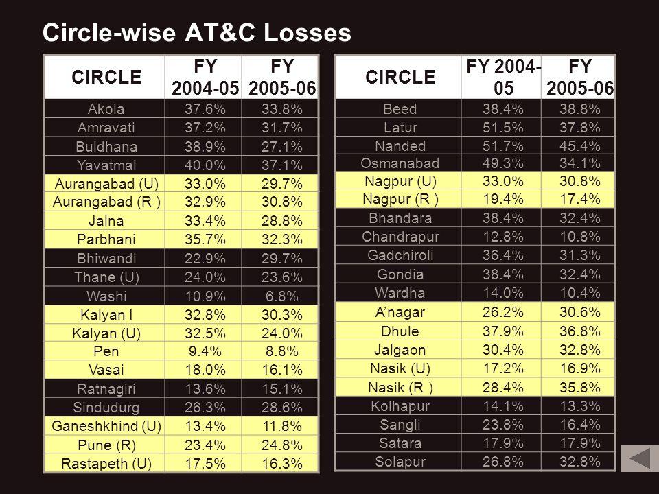 Circle-wise AT&C Losses CIRCLE FY 2004-05 FY 2005-06 Akola37.6%33.8% Amravati37.2%31.7% Buldhana38.9%27.1% Yavatmal40.0%37.1% Aurangabad (U)33.0%29.7% Aurangabad (R )32.9%30.8% Jalna33.4%28.8% Parbhani35.7%32.3% Bhiwandi22.9%29.7% Thane (U)24.0%23.6% Washi10.9%6.8% Kalyan I32.8%30.3% Kalyan (U)32.5%24.0% Pen9.4%8.8% Vasai18.0%16.1% Ratnagiri13.6%15.1% Sindudurg26.3%28.6% Ganeshkhind (U)13.4%11.8% Pune (R)23.4%24.8% Rastapeth (U)17.5%16.3% CIRCLE FY 2004- 05 FY 2005-06 Beed38.4%38.8% Latur51.5%37.8% Nanded51.7%45.4% Osmanabad49.3%34.1% Nagpur (U)33.0%30.8% Nagpur (R )19.4%17.4% Bhandara38.4%32.4% Chandrapur12.8%10.8% Gadchiroli36.4%31.3% Gondia38.4%32.4% Wardha14.0%10.4% Anagar26.2%30.6% Dhule37.9%36.8% Jalgaon30.4%32.8% Nasik (U)17.2%16.9% Nasik (R )28.4%35.8% Kolhapur14.1%13.3% Sangli23.8%16.4% Satara17.9% Solapur26.8%32.8%