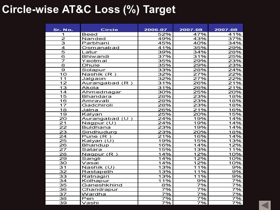 Circle-wise AT&C Loss (%) Target