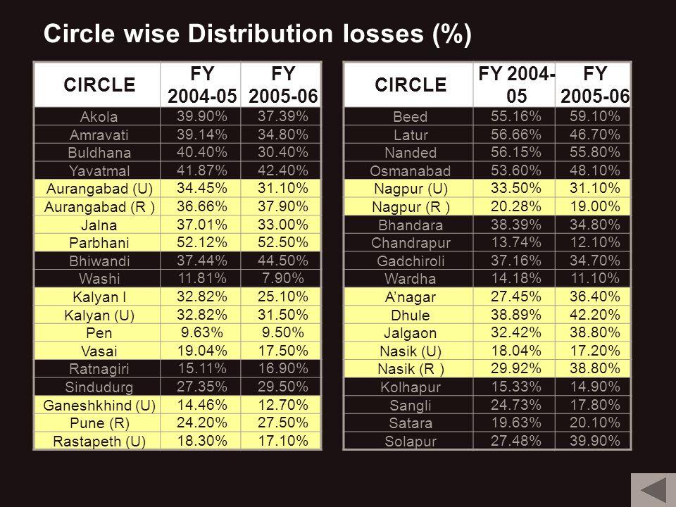 Circle wise Distribution losses (%) CIRCLE FY 2004- 05 FY 2005-06 Beed55.16%59.10% Latur56.66%46.70% Nanded56.15%55.80% Osmanabad53.60%48.10% Nagpur (U)33.50%31.10% Nagpur (R )20.28%19.00% Bhandara38.39%34.80% Chandrapur13.74%12.10% Gadchiroli37.16%34.70% Wardha14.18%11.10% Anagar27.45%36.40% Dhule38.89%42.20% Jalgaon32.42%38.80% Nasik (U)18.04%17.20% Nasik (R )29.92%38.80% Kolhapur15.33%14.90% Sangli24.73%17.80% Satara19.63%20.10% Solapur27.48%39.90% CIRCLE FY 2004-05 FY 2005-06 Akola39.90%37.39% Amravati39.14%34.80% Buldhana40.40%30.40% Yavatmal41.87%42.40% Aurangabad (U)34.45%31.10% Aurangabad (R )36.66%37.90% Jalna37.01%33.00% Parbhani52.12%52.50% Bhiwandi37.44%44.50% Washi11.81%7.90% Kalyan I32.82%25.10% Kalyan (U)32.82%31.50% Pen9.63%9.50% Vasai19.04%17.50% Ratnagiri15.11%16.90% Sindudurg27.35%29.50% Ganeshkhind (U)14.46%12.70% Pune (R)24.20%27.50% Rastapeth (U)18.30%17.10%