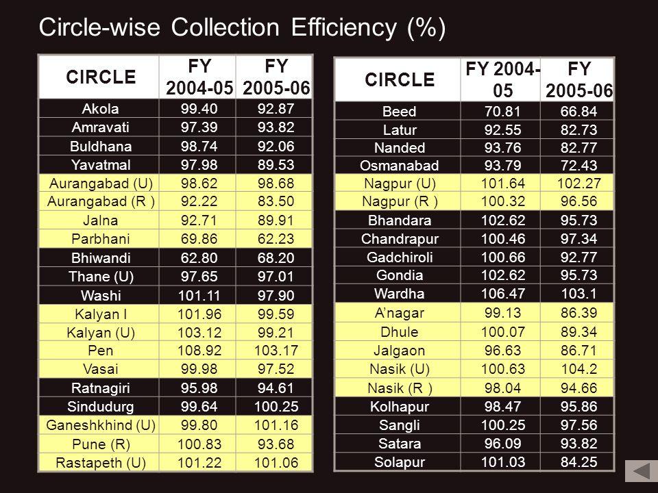 Circle-wise Collection Efficiency (%) CIRCLE FY 2004-05 FY 2005-06 Akola99.4092.87 Amravati97.3993.82 Buldhana98.7492.06 Yavatmal97.9889.53 Aurangabad (U)98.6298.68 Aurangabad (R )92.2283.50 Jalna92.7189.91 Parbhani69.8662.23 Bhiwandi62.8068.20 Thane (U)97.6597.01 Washi101.1197.90 Kalyan I101.9699.59 Kalyan (U)103.1299.21 Pen108.92103.17 Vasai99.9897.52 Ratnagiri95.9894.61 Sindudurg99.64100.25 Ganeshkhind (U)99.80101.16 Pune (R)100.8393.68 Rastapeth (U)101.22101.06 CIRCLE FY 2004- 05 FY 2005-06 Beed70.8166.84 Latur92.5582.73 Nanded93.7682.77 Osmanabad93.7972.43 Nagpur (U)101.64102.27 Nagpur (R )100.3296.56 Bhandara102.6295.73 Chandrapur100.4697.34 Gadchiroli100.6692.77 Gondia102.6295.73 Wardha106.47103.1 Anagar99.1386.39 Dhule100.0789.34 Jalgaon96.6386.71 Nasik (U)100.63104.2 Nasik (R )98.0494.66 Kolhapur98.4795.86 Sangli100.2597.56 Satara96.0993.82 Solapur101.0384.25