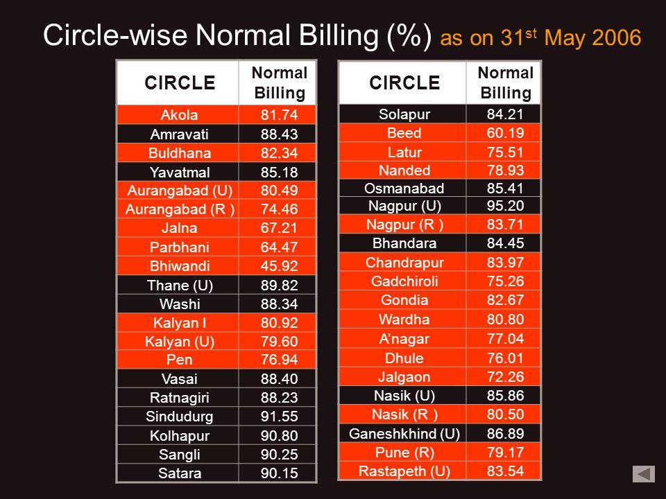 Circle-wise Normal Billing (%) as on 31 st May 2006 CIRCLE Normal Billing Akola81.74 Amravati88.43 Buldhana82.34 Yavatmal85.18 Aurangabad (U)80.49 Aurangabad (R )74.46 Jalna67.21 Parbhani64.47 Bhiwandi45.92 Thane (U)89.82 Washi88.34 Kalyan I80.92 Kalyan (U)79.60 Pen76.94 Vasai88.40 Ratnagiri88.23 Sindudurg91.55 Kolhapur90.80 Sangli90.25 Satara90.15 CIRCLE Normal Billing Solapur84.21 Beed60.19 Latur75.51 Nanded78.93 Osmanabad85.41 Nagpur (U)95.20 Nagpur (R )83.71 Bhandara84.45 Chandrapur83.97 Gadchiroli75.26 Gondia82.67 Wardha80.80 Anagar77.04 Dhule76.01 Jalgaon72.26 Nasik (U)85.86 Nasik (R )80.50 Ganeshkhind (U)86.89 Pune (R)79.17 Rastapeth (U)83.54