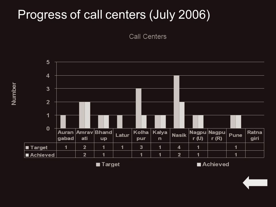 Progress of call centers (July 2006) Call Centers