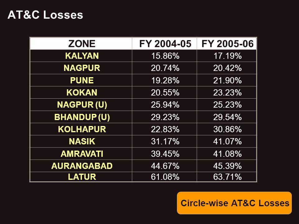 AT&C Losses ZONEFY 2004-05FY 2005-06 KALYAN15.86%17.19% NAGPUR20.74%20.42% PUNE19.28%21.90% KOKAN20.55%23.23% NAGPUR (U)25.94%25.23% BHANDUP (U)29.23%29.54% KOLHAPUR22.83%30.86% NASIK31.17%41.07% AMRAVATI39.45%41.08% AURANGABAD44.67%45.39% LATUR61.08%63.71% Circle-wise AT&C Losses