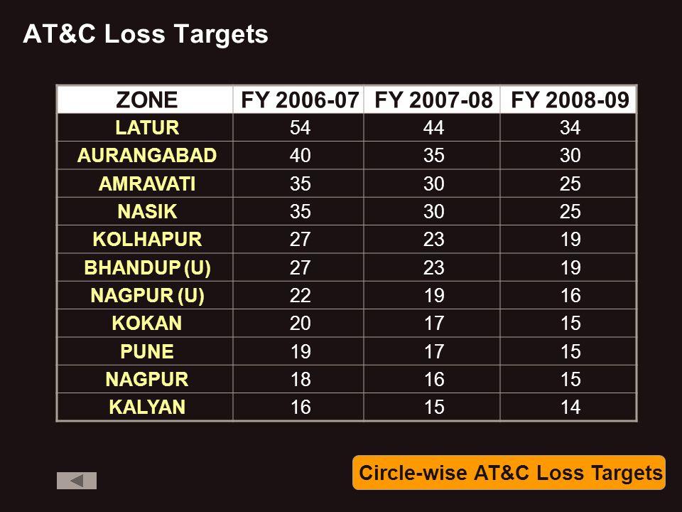 AT&C Loss Targets ZONEFY 2006-07FY 2007-08FY 2008-09 LATUR544434 AURANGABAD403530 AMRAVATI353025 NASIK353025 KOLHAPUR272319 BHANDUP (U)272319 NAGPUR (U)221916 KOKAN201715 PUNE191715 NAGPUR181615 KALYAN161514 Circle-wise AT&C Loss Targets