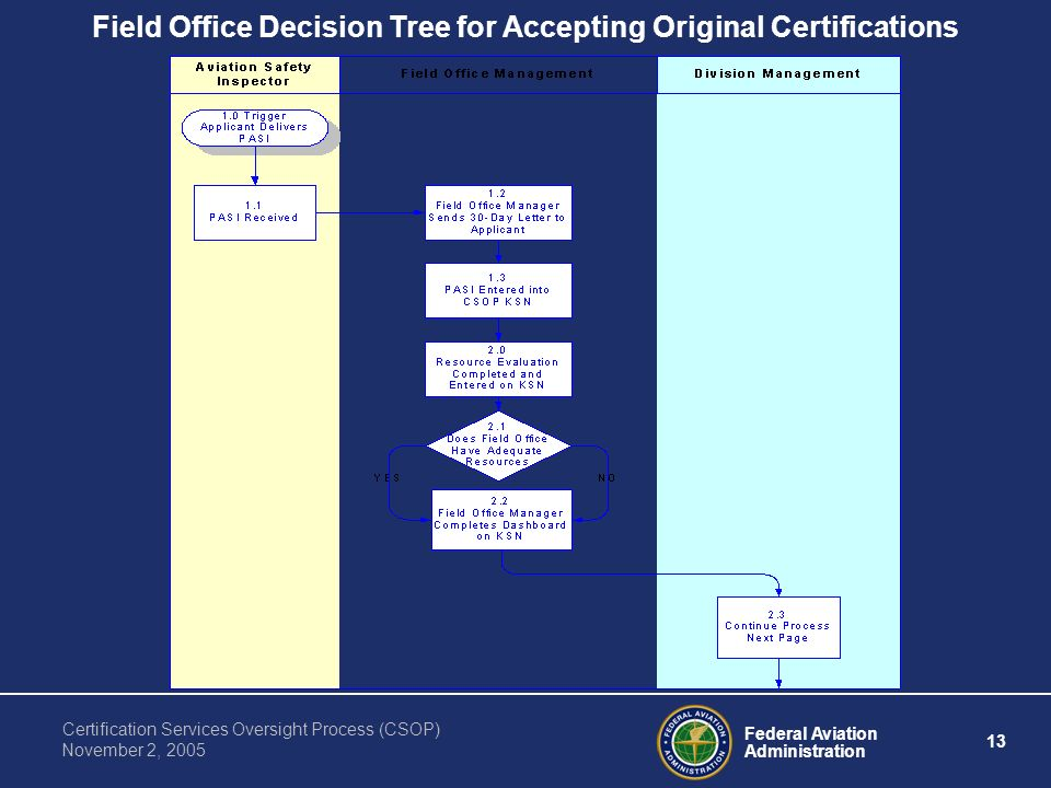 Federal Aviation Administration 13 Certification Services Oversight Process (CSOP) November 2, 2005 Field Office Decision Tree for Accepting Original Certifications