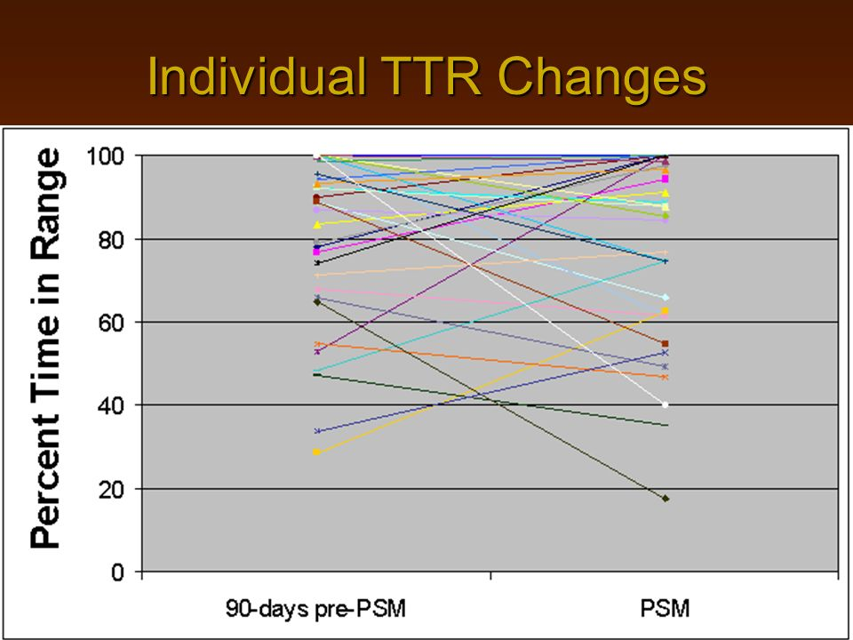 Individual TTR Changes