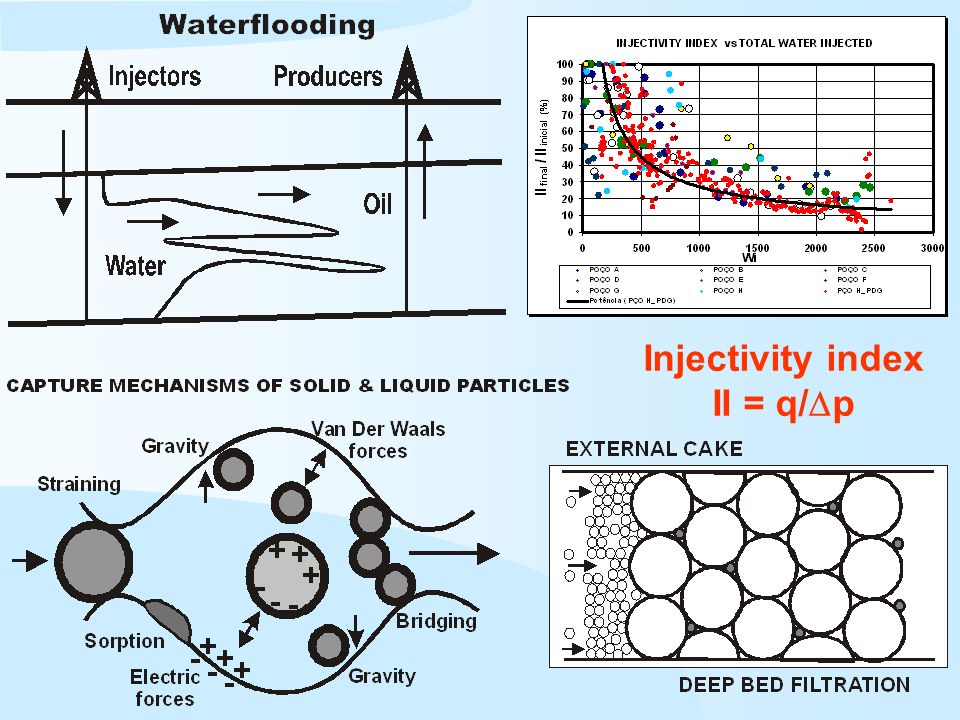 Injectivity index II = q/ p