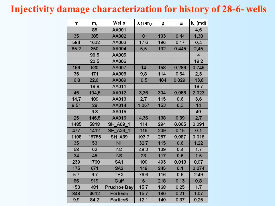 Injectivity damage characterization for history of 28-6- wells