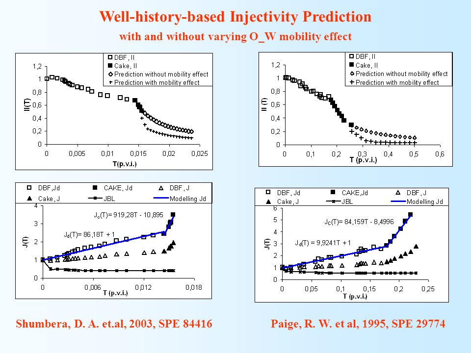 Shumbera, D. A. et.al, 2003, SPE 84416 Paige, R. W. et al, 1995, SPE 29774 Well-history-based Injectivity Prediction with and without varying O_W mobi
