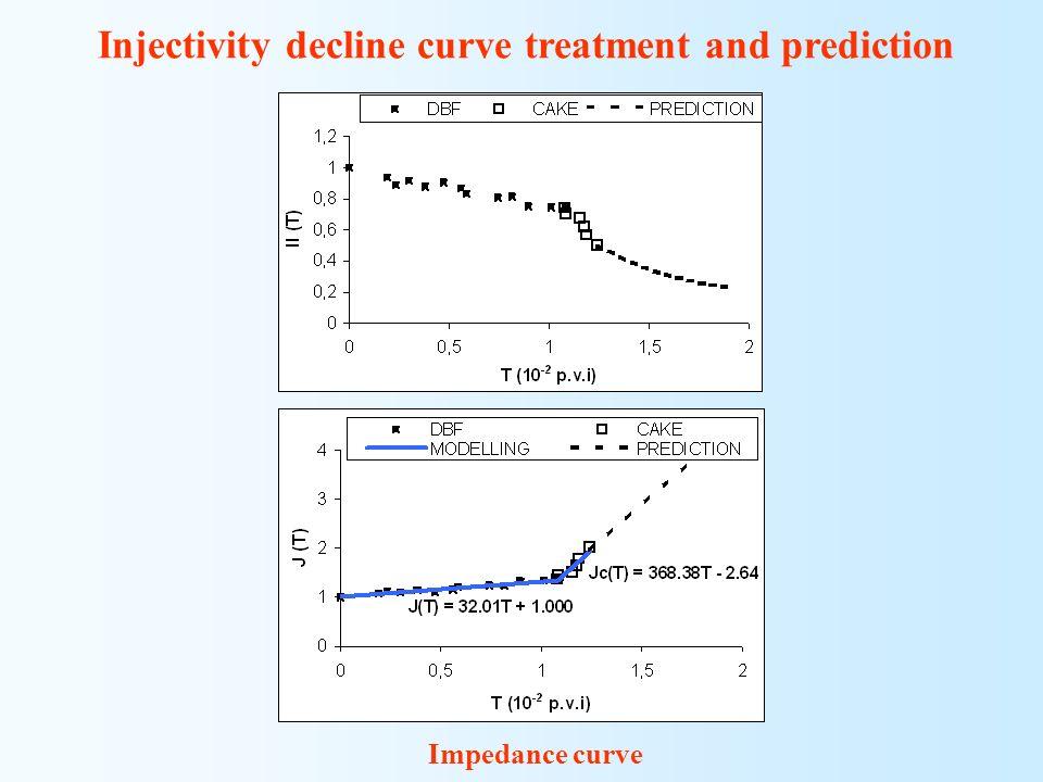 Injectivity decline curve treatment and prediction Impedance curve