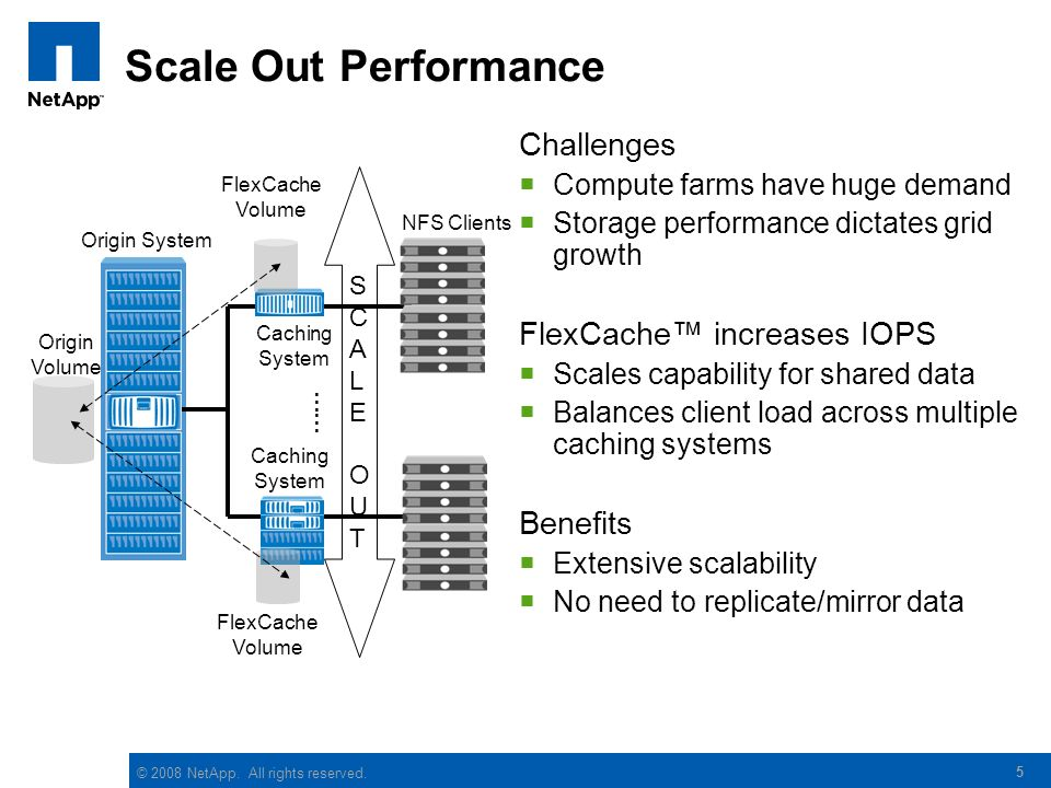© 2008 NetApp. All rights reserved. 5 Scale Out Performance Challenges Compute farms have huge demand Storage performance dictates grid growth FlexCac