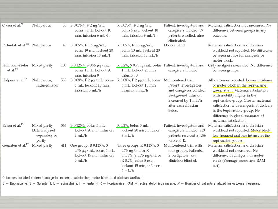 Summary both ropivacaine and bupivacaine : well suited for PCEA in labor.