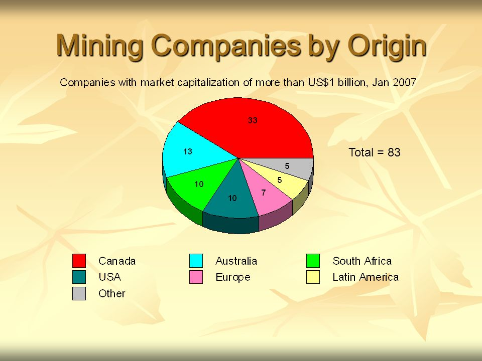 Mining Companies by Origin Total = 83