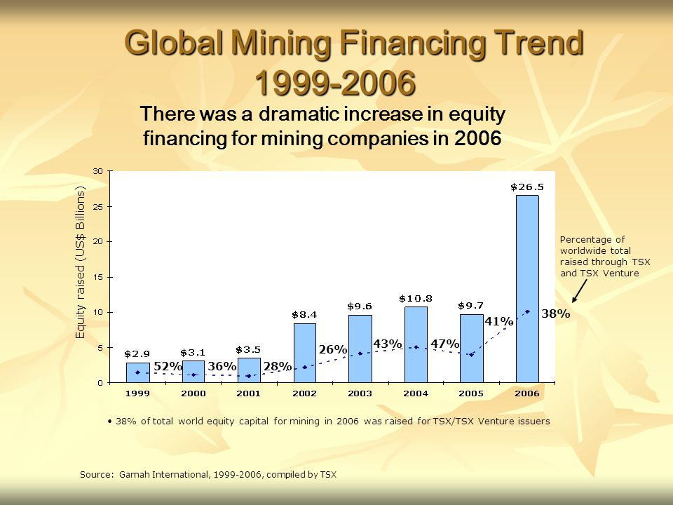 Global Mining Financing Trend Source: Gamah International, , compiled by TSX Equity raised (US$ Billions) 52%36%28% 26% 43% Percentage of worldwide total raised through TSX and TSX Venture 47% There was a dramatic increase in equity financing for mining companies in % of total world equity capital for mining in 2006 was raised for TSX/TSX Venture issuers 41% 38%