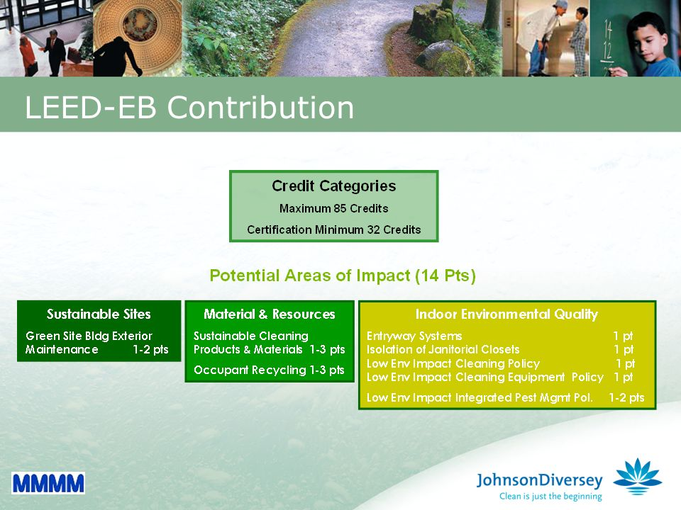 35 LEED-EB Contribution
