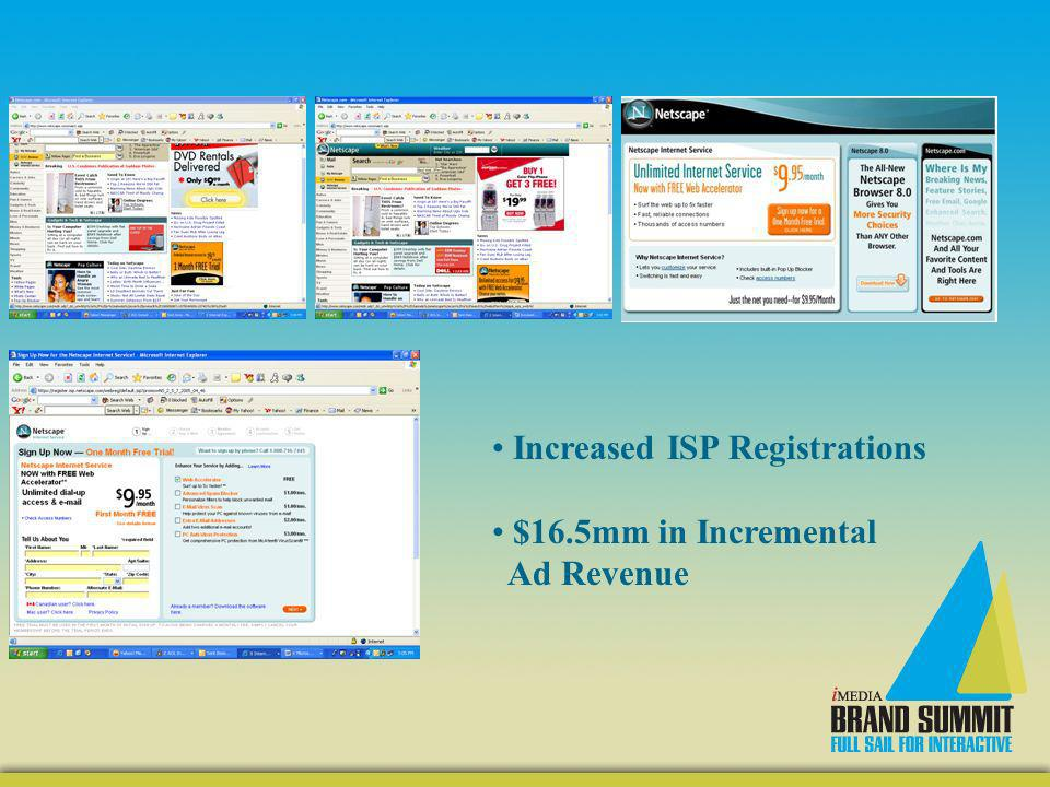 Increased ISP Registrations $16.5mm in Incremental Ad Revenue