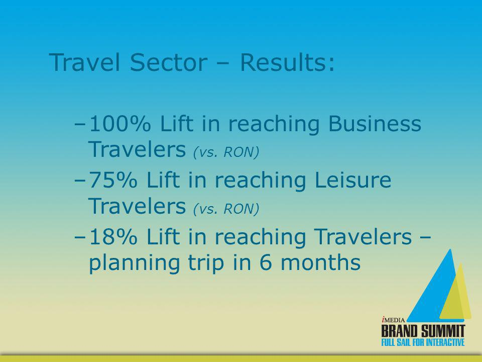 Travel Sector – Results: –100% Lift in reaching Business Travelers (vs.