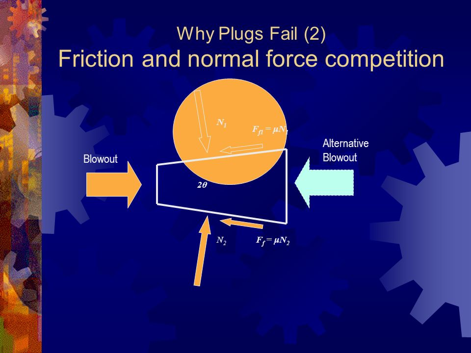 Why Plugs Fail (2) Friction and normal force competition F f1 = μN 1 N1N1 2θ F f = μN 2 N2N2 Blowout Alternative Blowout