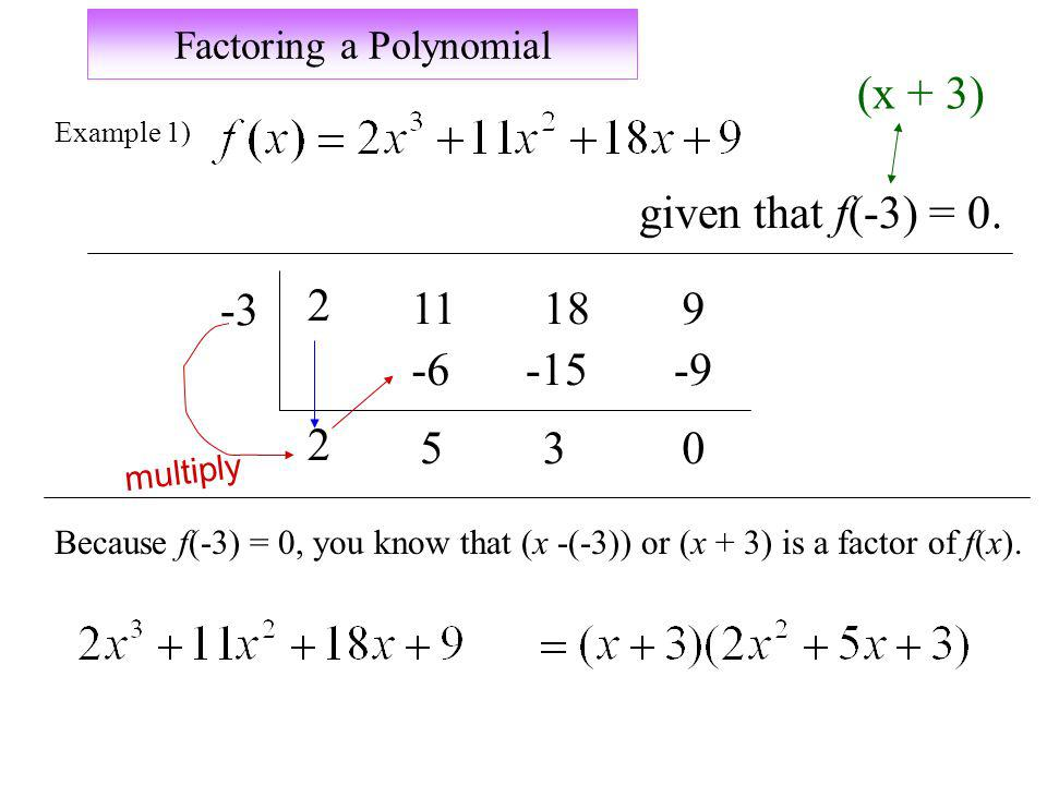 Factoring a Polynomial Example 1) given that f(-3) = 0. -3 2 11189 -6-15-9 2 530 multiply Because f(-3) = 0, you know that (x -(-3)) or (x + 3) is a f